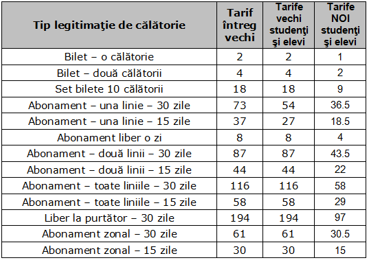 tabel-reduceri-transport-studenti-elevi-iasi